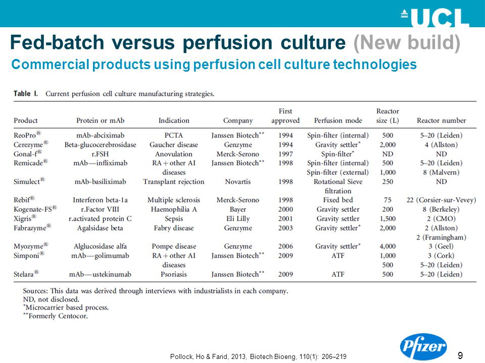 9 Fed-batch versus perfusion culture (New build) Pollock, Ho & Farid, 2013, Biotech Bioeng, 110(1): 206–219 Commercial products using perfusion cell c
