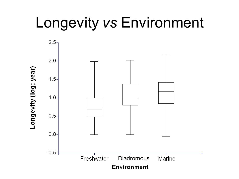 Longevity vs Environment Diadromous