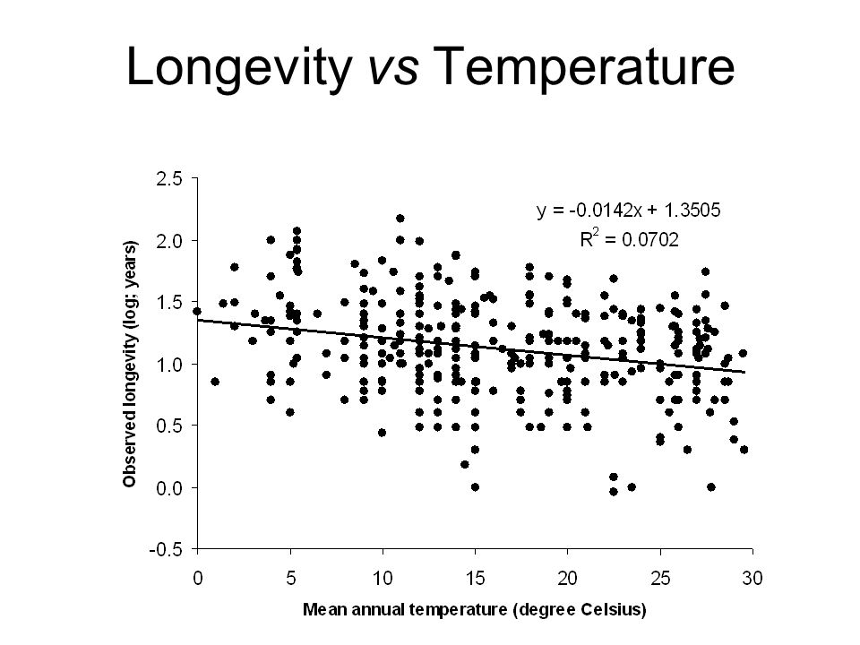 Longevity vs Temperature