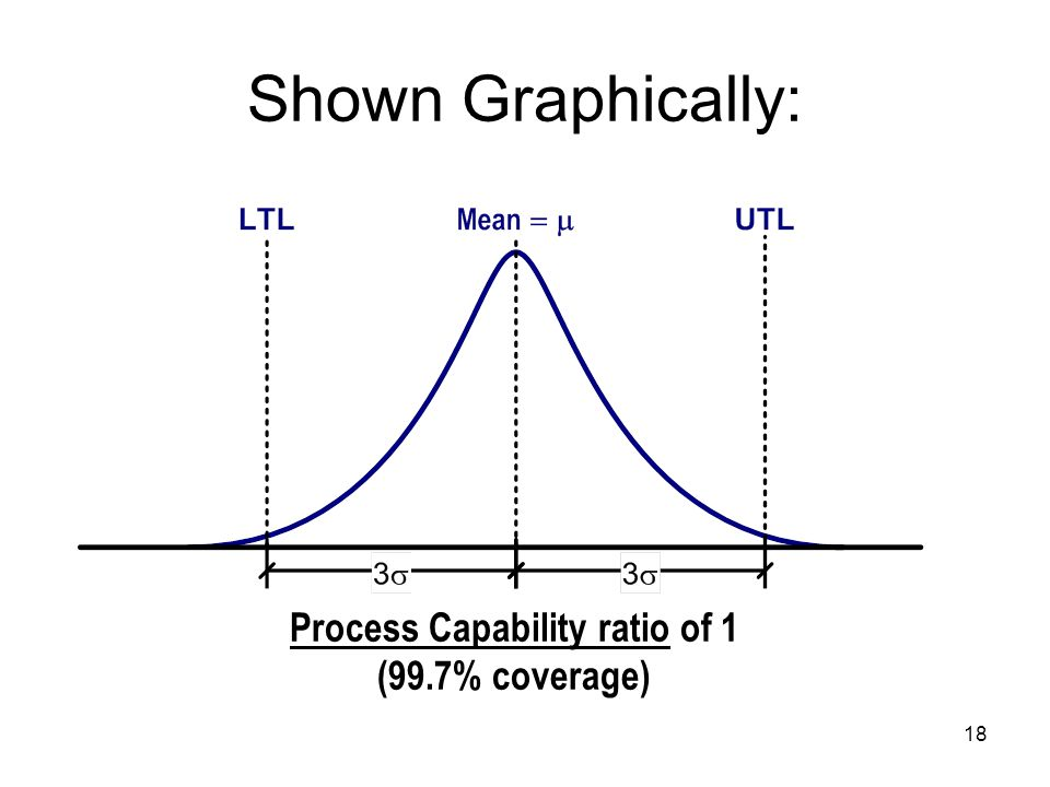 18 Shown Graphically: Process Capability ratio of 1 (99.7% coverage)