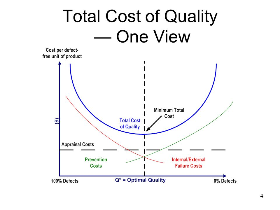 4 Total Cost of Quality — One View