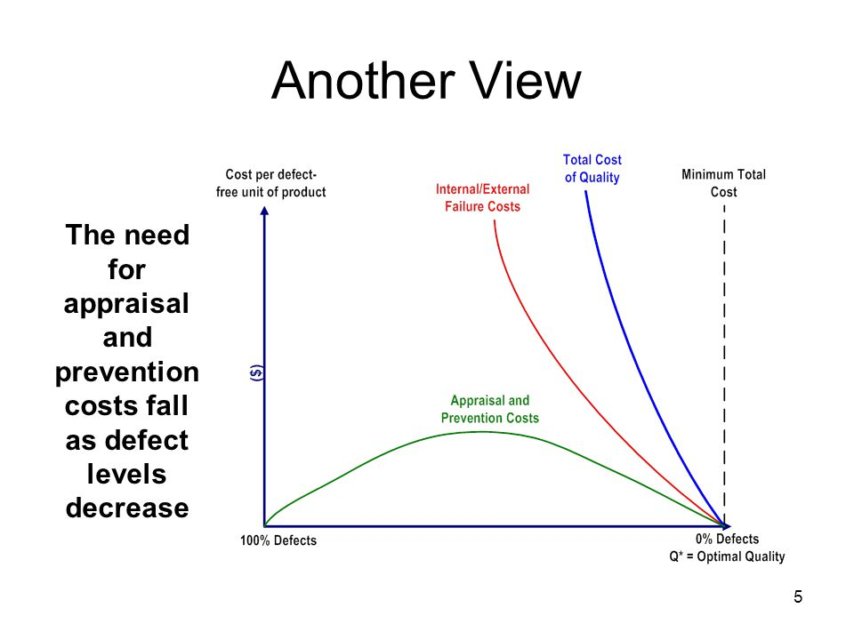 5 Another View The need for appraisal and prevention costs fall as defect levels decrease