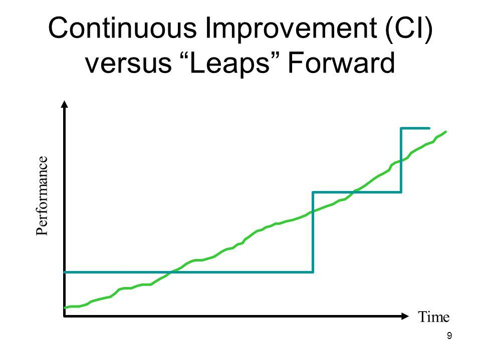 9 Continuous Improvement (CI) versus Leaps Forward Performance Time