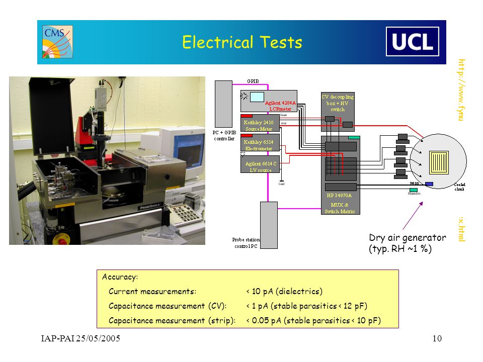 http://www.fynu.ucl.ac.be/themes/he/index.html IAP-PAI 25/05/200510 Electrical Tests Dry air generator (typ.