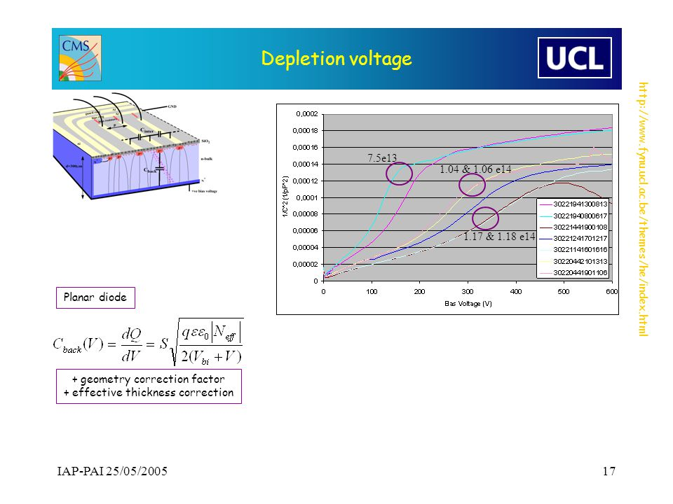http://www.fynu.ucl.ac.be/themes/he/index.html IAP-PAI 25/05/200517 Depletion voltage 7.5e13 1.04 & 1.06 e14 1.17 & 1.18 e14 + geometry correction factor + effective thickness correction Planar diode