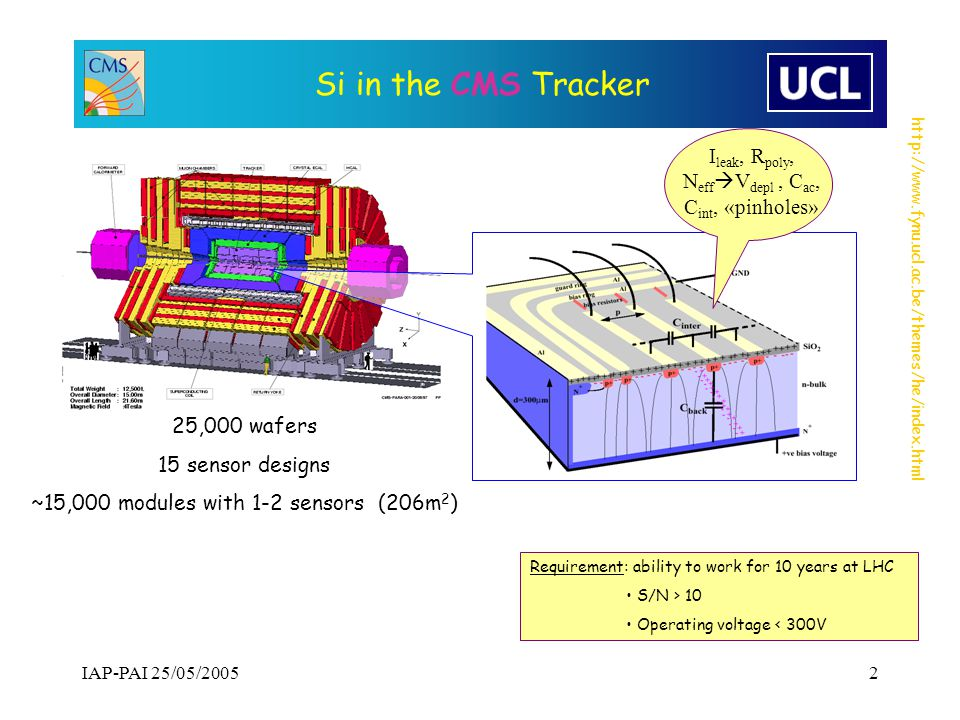 http://www.fynu.ucl.ac.be/themes/he/index.html IAP-PAI 25/05/20052 Si in the CMS Tracker 25,000 wafers 15 sensor designs ~15,000 modules with 1-2 sensors (206m 2 ) I leak, R poly, N eff  V depl, C ac, C int, «pinholes» Requirement: ability to work for 10 years at LHC S/N > 10 Operating voltage < 300V