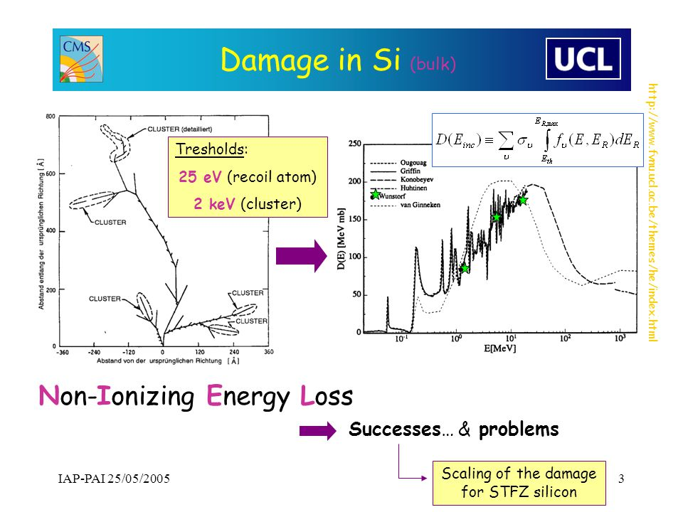http://www.fynu.ucl.ac.be/themes/he/index.html IAP-PAI 25/05/20053 Damage in Si (bulk) Tresholds: 25 eV (recoil atom) 2 keV (cluster) Scaling of the damage for STFZ silicon Non-Ionizing Energy Loss Successes… & problems