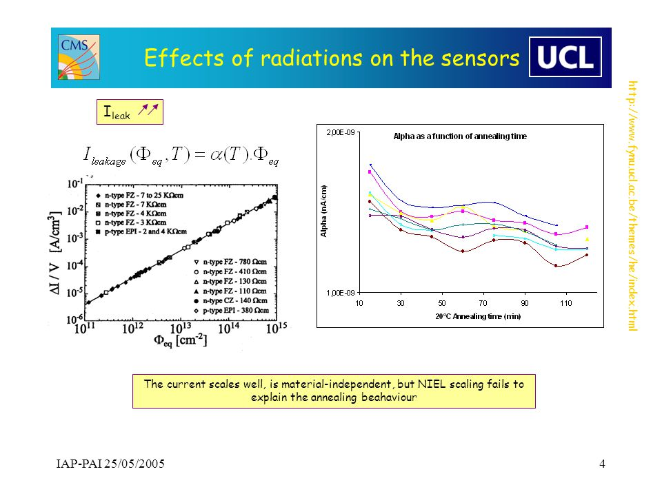 http://www.fynu.ucl.ac.be/themes/he/index.html IAP-PAI 25/05/20054 Effects of radiations on the sensors I leak The current scales well, is material-independent, but NIEL scaling fails to explain the annealing beahaviour