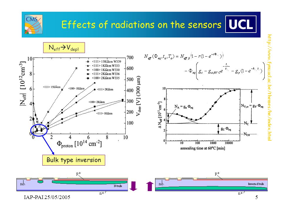 http://www.fynu.ucl.ac.be/themes/he/index.html IAP-PAI 25/05/20056 Effects of radiations on the sensors Increase of leakage current => increase of noise and power Variation of V dep -Type inversion => .