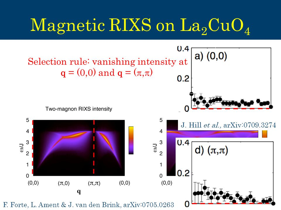 Magnetic RIXS on La 2 CuO 4 Selection rule: vanishing intensity at q = (0,0) and q = ( ,  ) J.