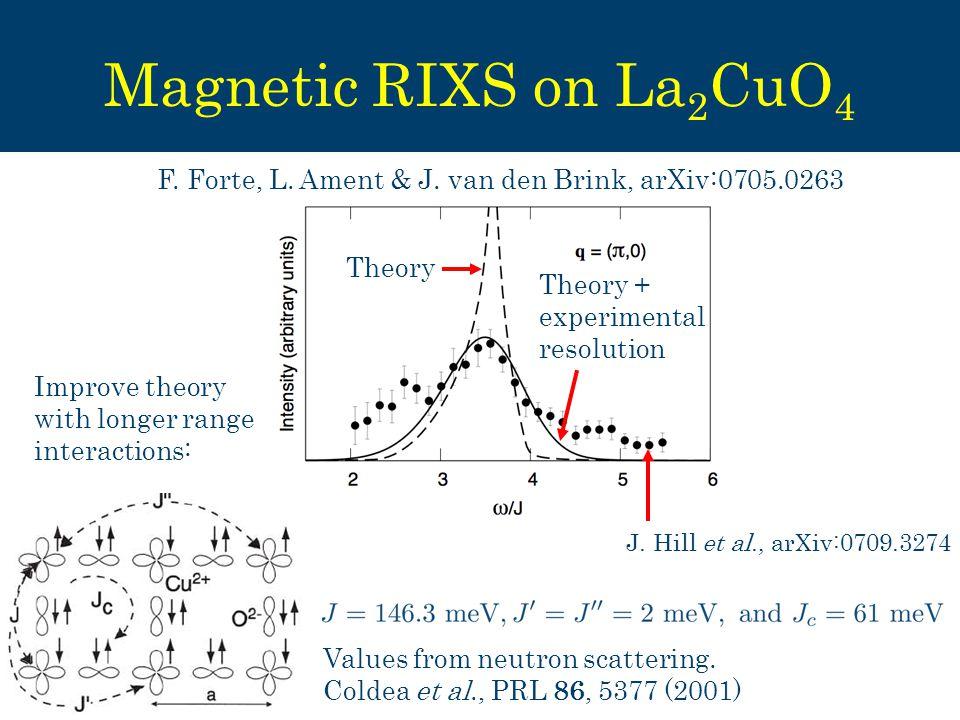 J Magnetic RIXS on La 2 CuO 4 J.