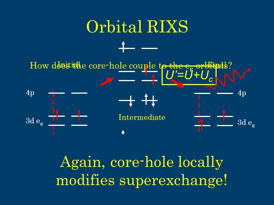 Orbital RIXS U'=U+U c U'=U-U c 1s 4p Initial 3d e g Intermediate 4p Final 1s 3d e g Again, core-hole locally modifies superexchange.