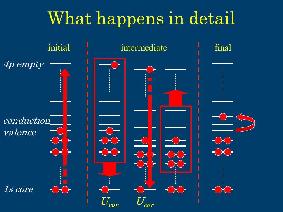 What happens in detail initialfinalintermediate 1s core conduction 4p empty valence U cor e