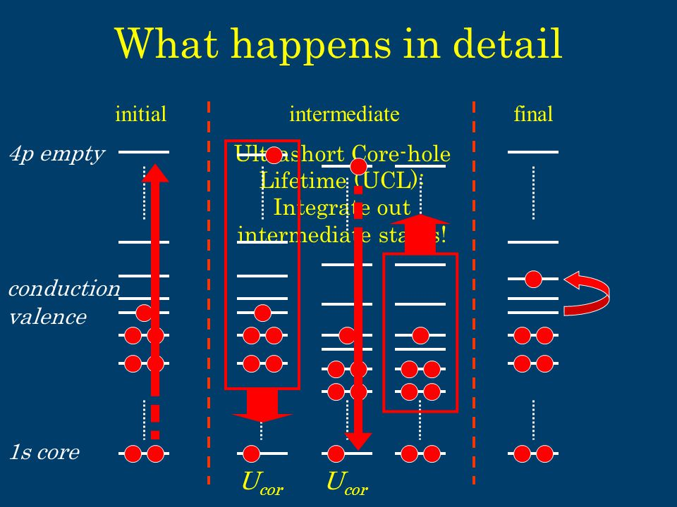 What happens in detail initialfinal 1s core conduction 4p empty valence Ultrashort Core-hole Lifetime (UCL): Integrate out intermediate states.