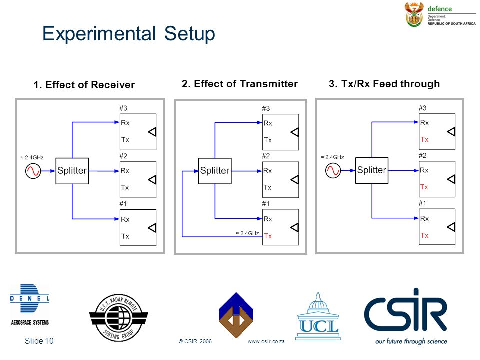 Slide 10 © CSIR 2006 www.csir.co.za Experimental Setup 1. Effect of Receiver 2. Effect of Transmitter3. Tx/Rx Feed through
