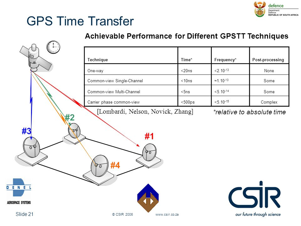 Slide 21 © CSIR 2006 www.csir.co.za GPS Time Transfer TechniqueTime*Frequency*Post-processing One-way<20ns<2.10 -13 None Common-view Single-Channel<10