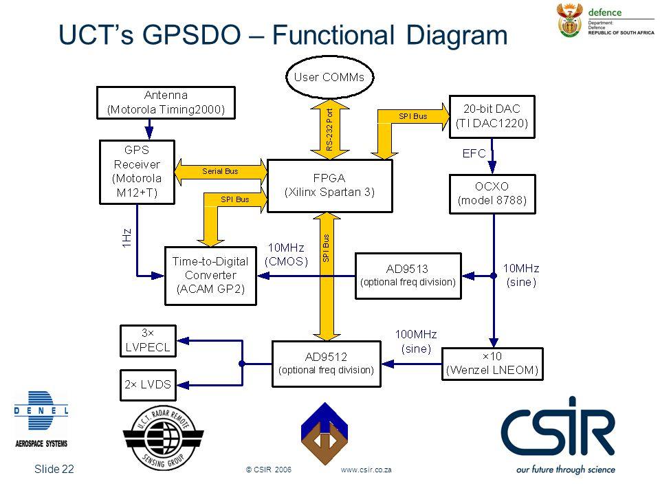 Slide 22 © CSIR 2006 www.csir.co.za UCT's GPSDO – Functional Diagram