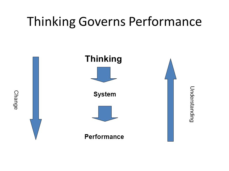 Thinking Governs Performance System Performance Thinking Change Understanding