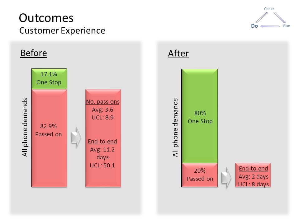 Outcomes Before After All phone demands 17.1% One Stop 82.9% Passed on No.