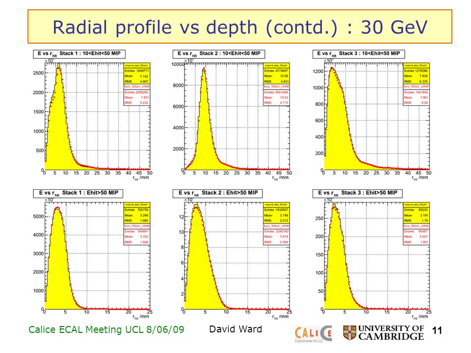 11 Calice ECAL Meeting UCL 8/06/09David Ward Radial profile vs depth (contd.) : 30 GeV