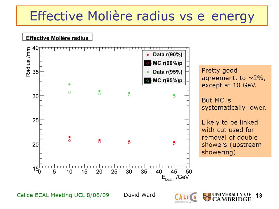 13 Calice ECAL Meeting UCL 8/06/09David Ward Effective Molière radius vs e - energy Pretty good agreement, to ~2%, except at 10 GeV.