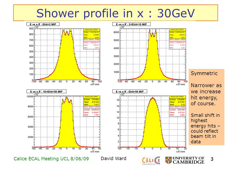 3 Calice ECAL Meeting UCL 8/06/09David Ward Shower profile in x : 30GeV Symmetric Narrower as we increase hit energy, of course.