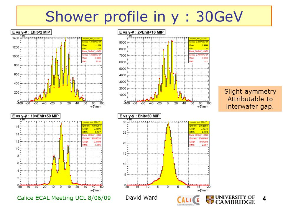 4 Calice ECAL Meeting UCL 8/06/09David Ward Shower profile in y : 30GeV Slight aymmetry Attributable to interwafer gap.