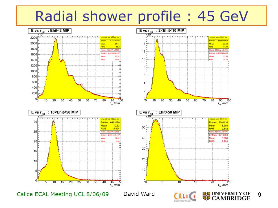 9 Calice ECAL Meeting UCL 8/06/09David Ward Radial shower profile : 45 GeV