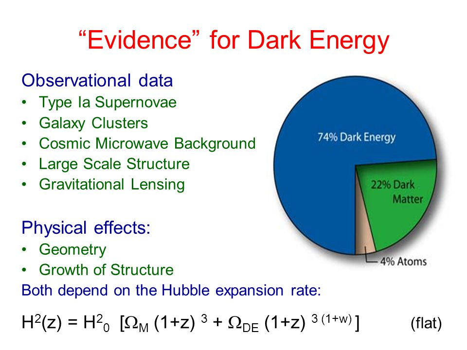 Evidence for Dark Energy Observational data Type Ia Supernovae Galaxy Clusters Cosmic Microwave Background Large Scale Structure Gravitational Lensing Physical effects: Geometry Growth of Structure Both depend on the Hubble expansion rate: H 2 (z) = H 2 0 [  M (1+z) 3 +  DE (1+z) 3 (1+w) ] (flat)