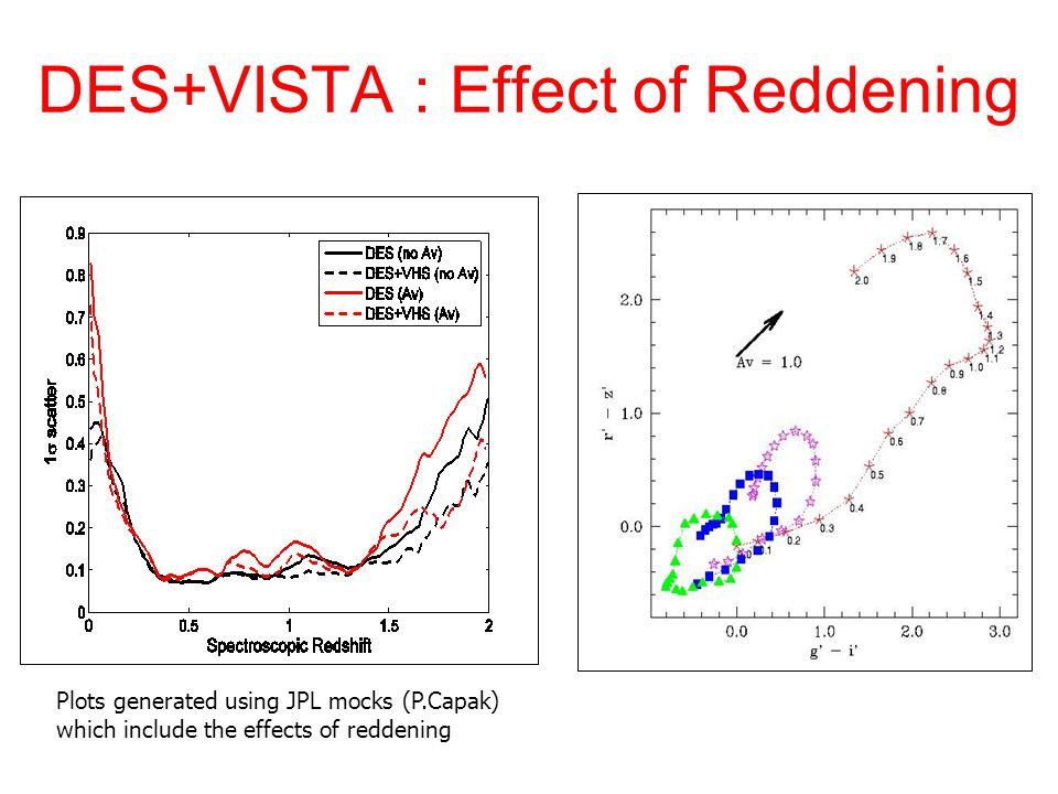 DES+VISTA : Effect of Reddening Plots generated using JPL mocks (P.Capak) which include the effects of reddening
