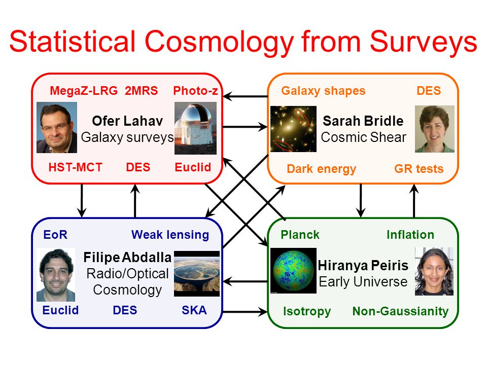 Filipe Abdalla Radio/Optical Cosmology EoRWeak lensing Euclid DESSKA Sarah Bridle Cosmic Shear Galaxy shapesDES Dark energy Ofer Lahav Galaxy surveys MegaZ-LRG 2MRSPhoto-z HST-MCTDES Euclid Hiranya Peiris Early Universe PlanckInflation IsotropyNon-Gaussianity Statistical Cosmology from Surveys GR tests
