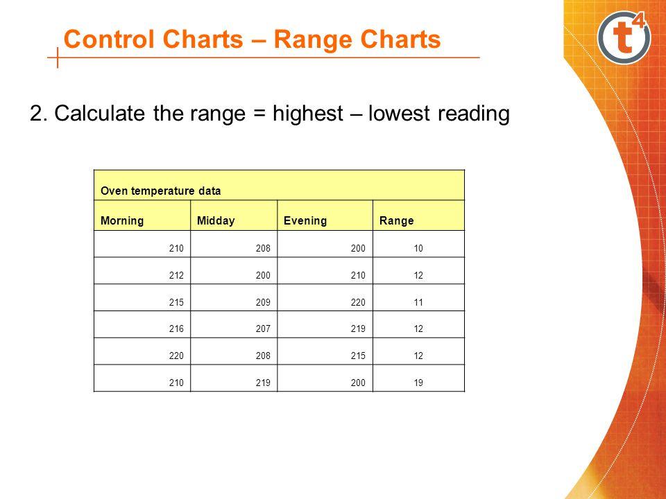 Control Charts – Range Charts 2.