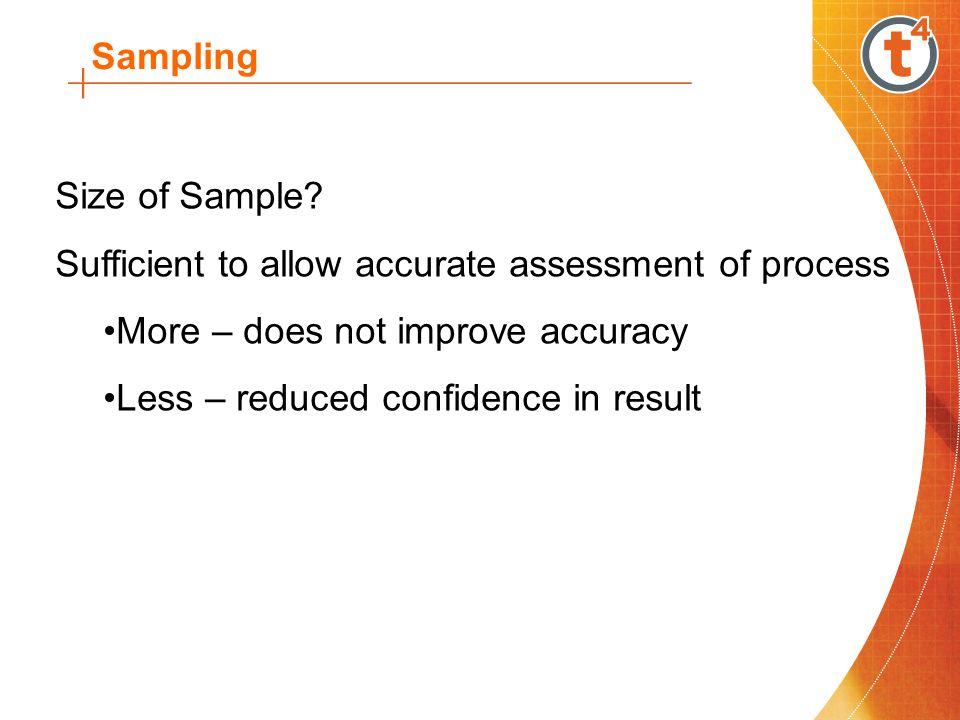 Sampling Size of Sample.