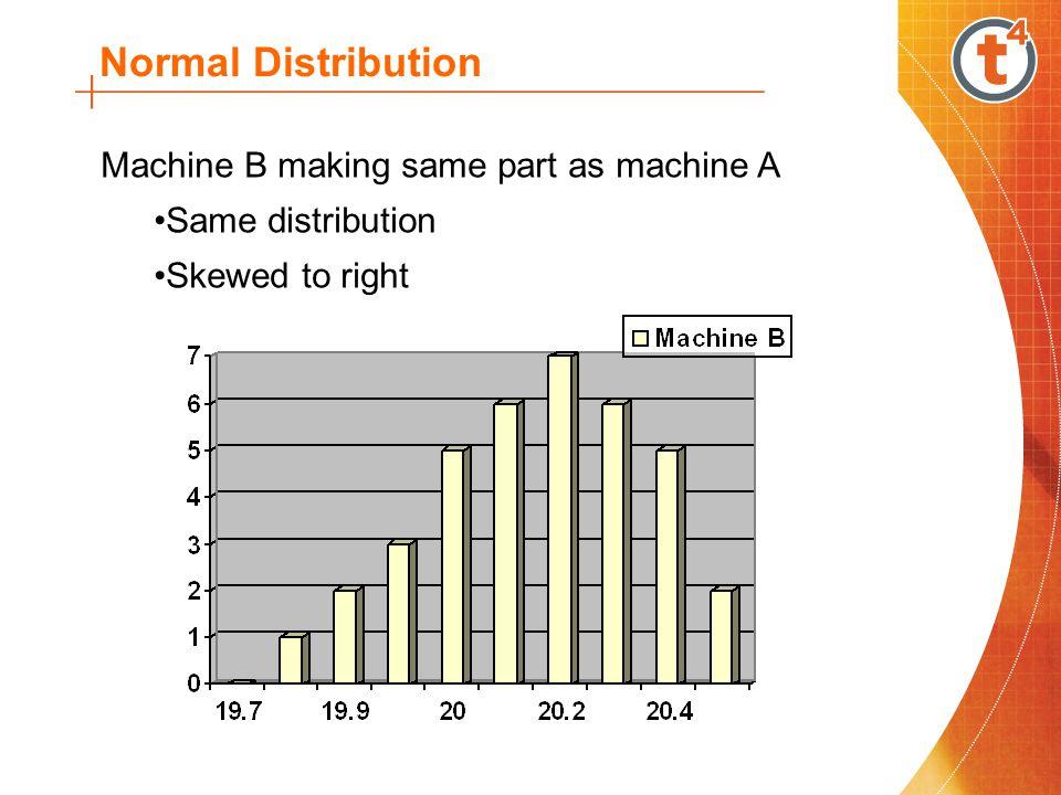 Normal Distribution Machine B making same part as machine A Same distribution Skewed to right