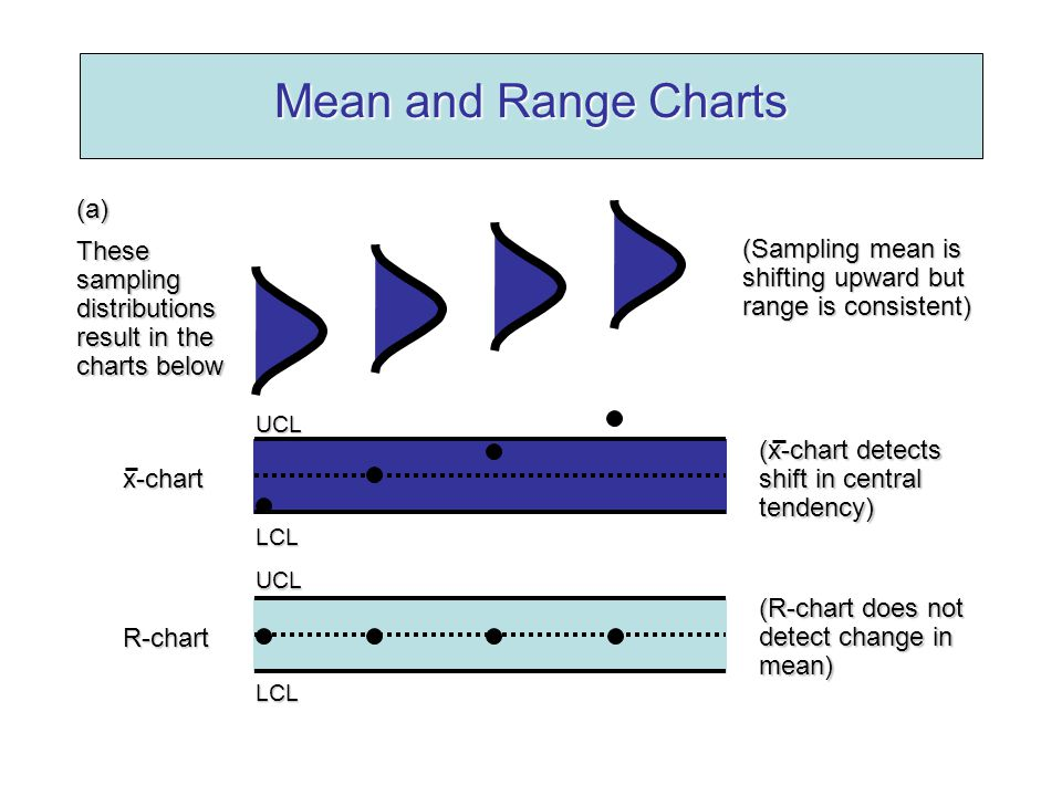 Mean and Range Charts (a) These sampling distributions result in the charts below (Sampling mean is shifting upward but range is consistent) R-chart (R-chart does not detect change in mean) UCLLCL x-chart (x-chart detects shift in central tendency) UCLLCL