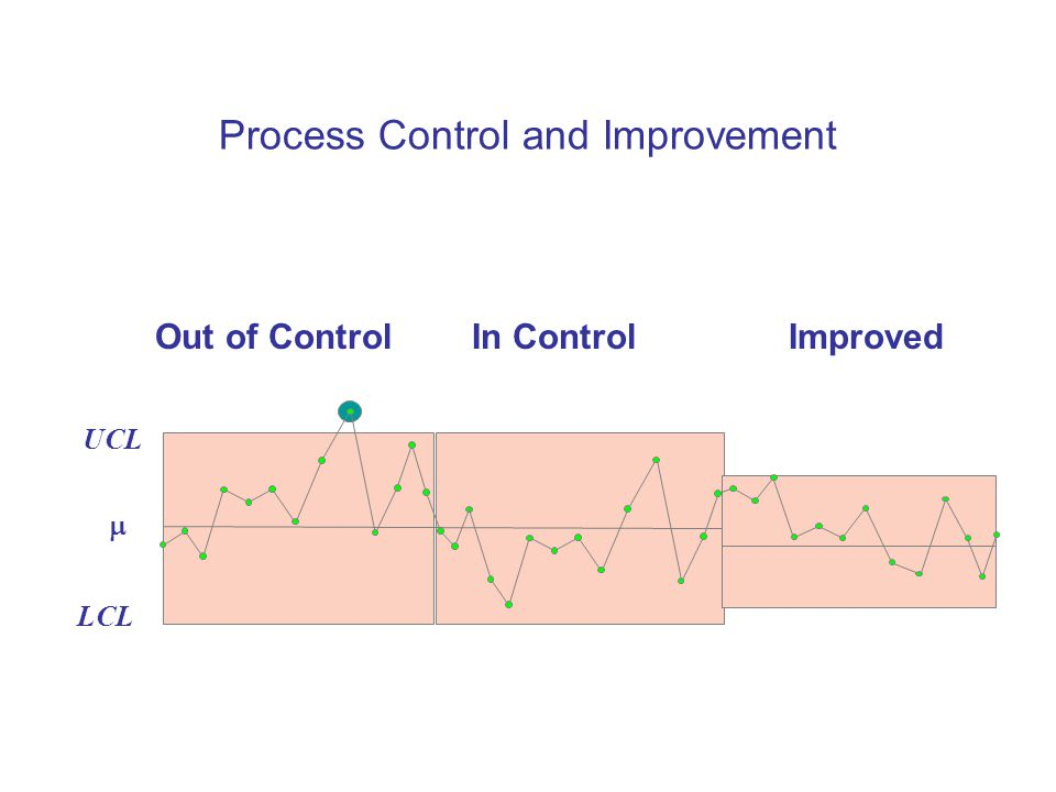 Process Control and Improvement LCL  UCL Out of ControlIn ControlImproved