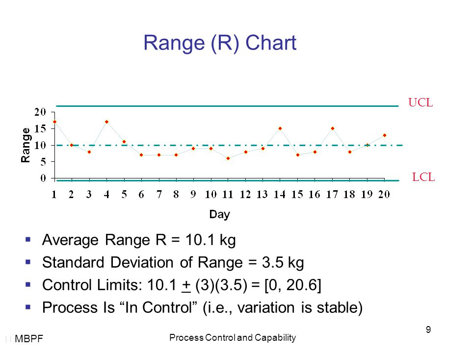  MBPF Process Control and Capability 9 Range (R) Chart  Average Range R = 10.1 kg  Standard Deviation of Range = 3.5 kg  Control Limits: 10.1 + (3)(3.5) = [0, 20.6]  Process Is In Control (i.e., variation is stable) UCL LCL