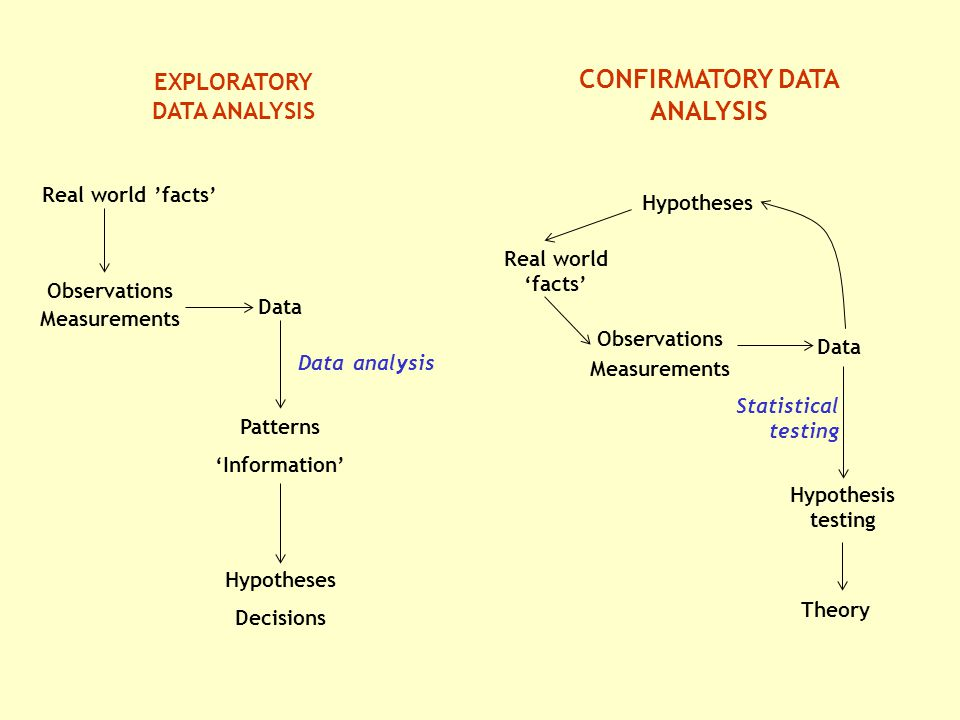 EXPLORATORY DATA ANALYSIS Real world 'facts' Observations Measurements Data Data analysis Patterns 'Information' Hypotheses Decisions CONFIRMATORY DATA ANALYSIS Hypotheses Real world 'facts' Observations Measurements Data Statistical testing Hypothesis testing Theory