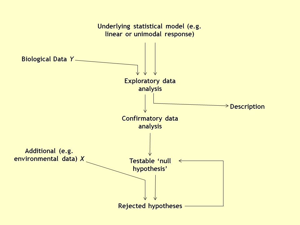 Underlying statistical model (e.g.