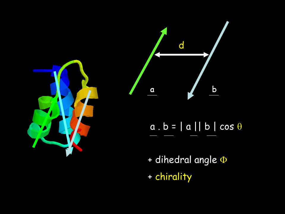 d ab a. b = | a || b | cos  + dihedral angle  + chirality