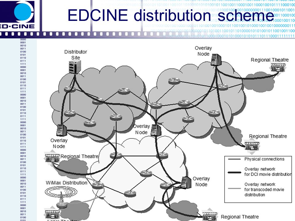 EDCINE distribution scheme