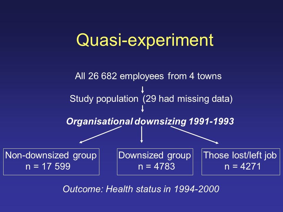 Quasi-experiment All 26 682 employees from 4 towns Study population (29 had missing data) Organisational downsizing 1991-1993 Non-downsized groupDownsized groupThose lost/left job n = 17 599 n = 4783 n = 4271 Outcome: Health status in 1994-2000