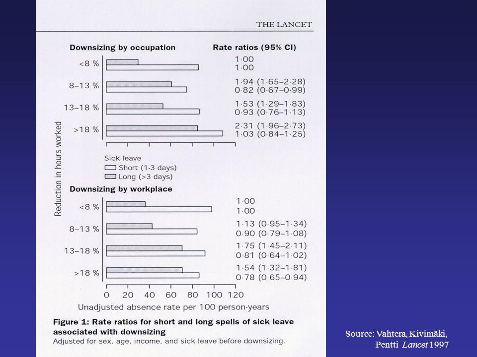 Source: Vahtera, Kivimäki, Pentti Lancet 1997