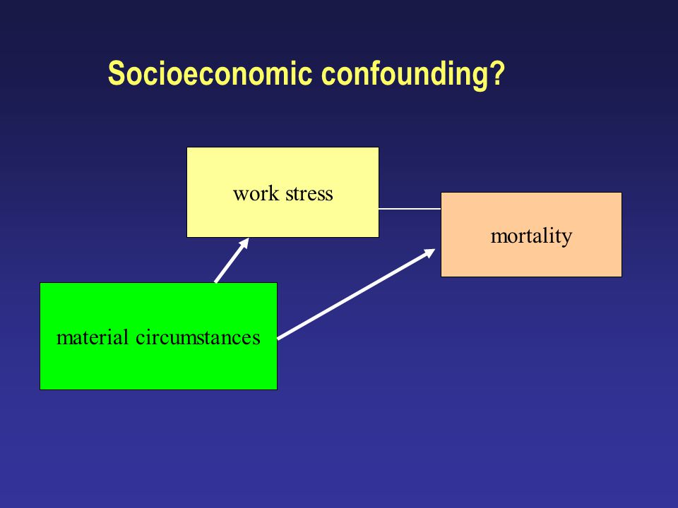 Socioeconomic confounding material circumstances mortality work stress