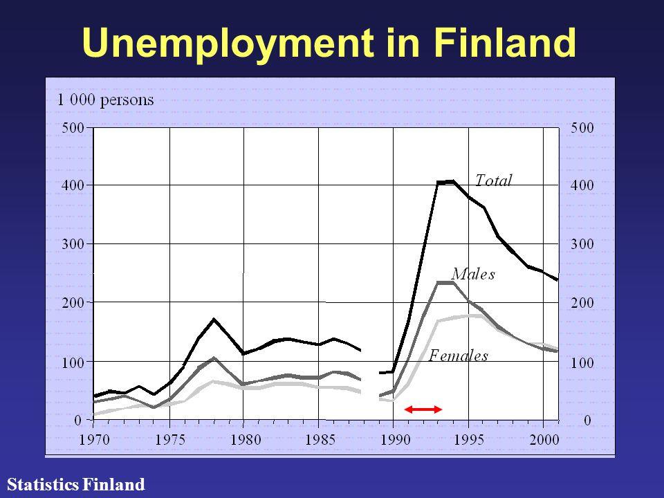 Unemployment in Finland Statistics Finland