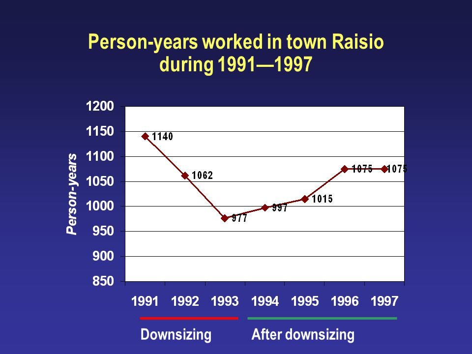 Socioeconomic confounding? material circumstances mortality work stress