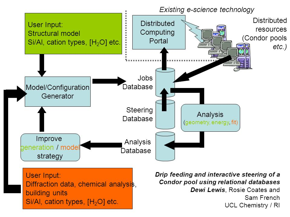 Jobs Database Analysis Database Model/Configuration Generator Distributed Computing Portal Distributed resources (Condor pools etc.) Steering Database Improve generation / model strategy User Input: Structural model Si/Al, cation types, [H 2 O] etc.
