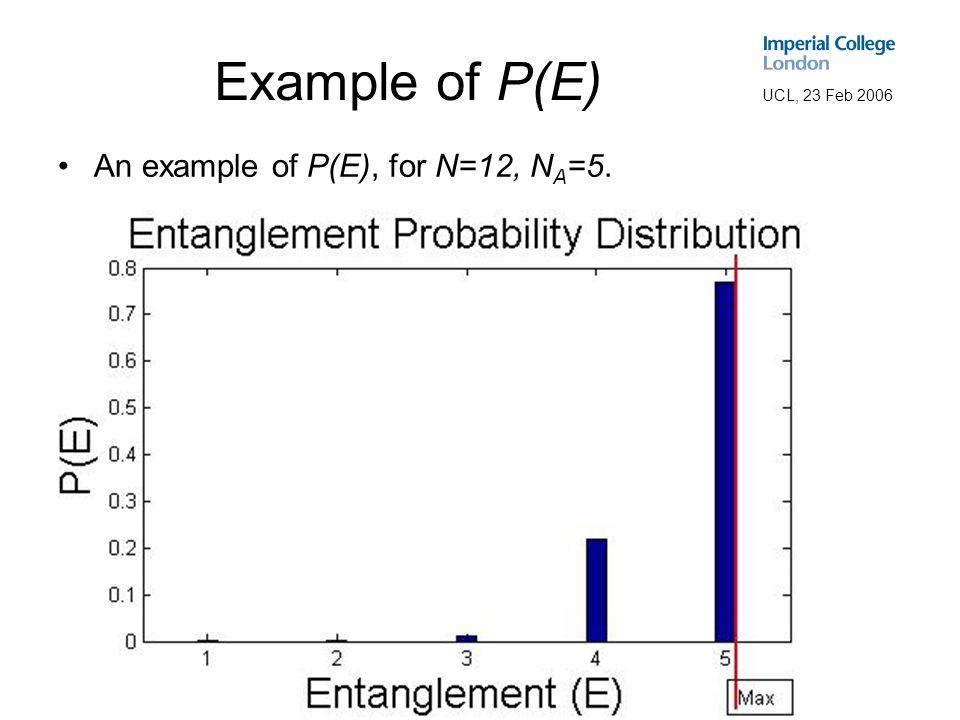 UCL, 23 Feb 2006 Example of P(E) An example of P(E), for N=12, N A =5.