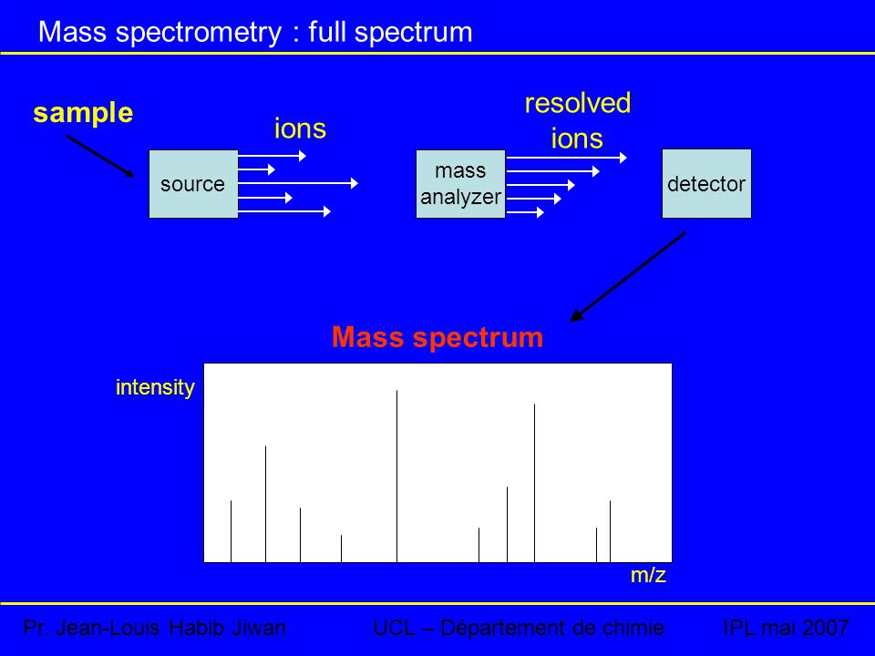 source mass analyzer detector ions resolved ions sample Mass spectrum intensity m/z Mass spectrometry : full spectrum Pr.