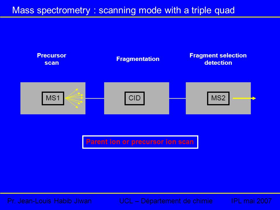 Mass spectrometry : scanning mode with a triple quad Parent ion or precursor ion scan Precursor scan Fragmentation Fragment selection detection MS1CIDMS2 Pr.